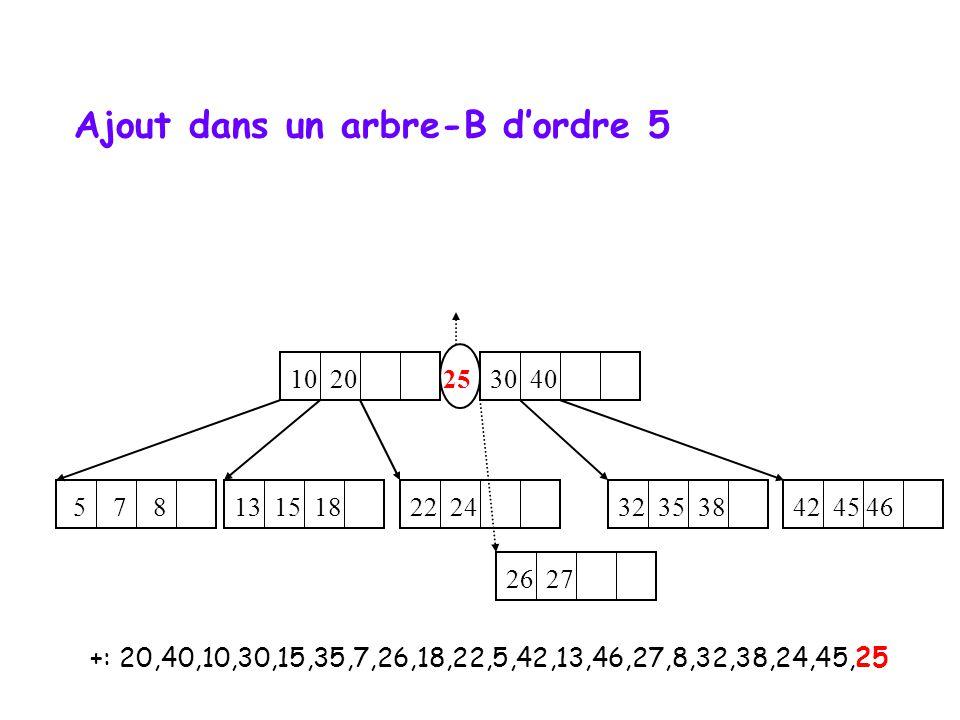 +: 20,40,10,30,15,35,7,26,18,22,5,42,13,46,27,8,32,38,24,45,25 10 20 25 30 40 5 7 8 22 24 32 35 38 13 15 18 42 45 46 26 27 Ajout dans un arbre-B dordr