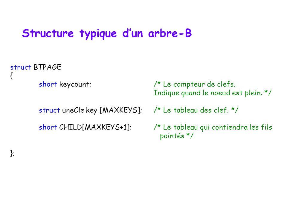Arbre-B dordre m Exemple et algorithme dinsertion détaillé (B-arbre dordre 3) I, K, A, Z, M, B, W, L, C, J, O 3 6 8 10 p0p0 p1p1 p2p2 p3p3 p4p4 e1e1 e