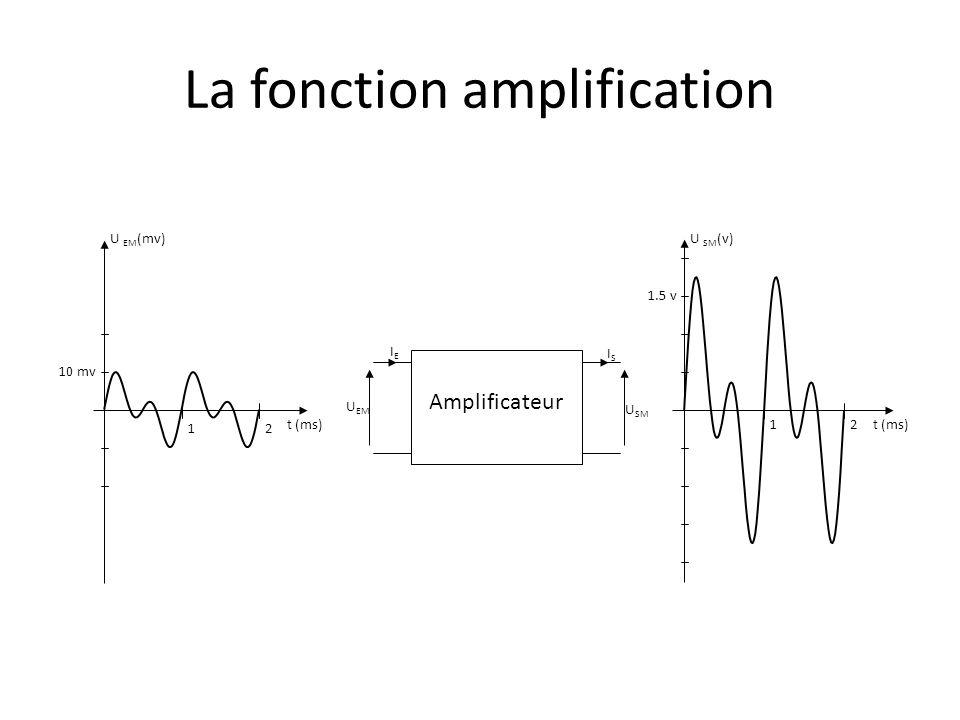 La fonction amplification U SM U EM Amplificateur IEIE ISIS U EM (mv) t (ms) 10 mv 12 U SM (v) t (ms) 1.5 v 12 La tension de sortie U SM correspond à la tension dentrée U EM multipliée par un coefficient constant A V Cest lamplification en tension V SM amplitude de V SM AV = = V EM amplitude de V EM
