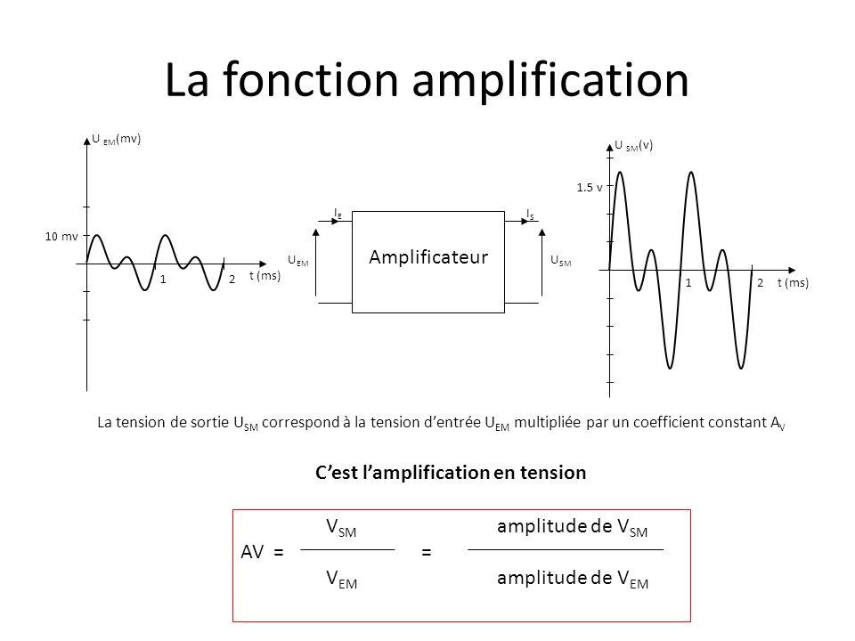 La fonction amplification U SM U EM Amplificateur IEIE ISIS U EM (mv) t (ms) 10 mv 12 U SM (v) t (ms) 1.5 v 12 V SM AV = V EM 1.7 v 1.7 AV = = = 170 10 mv 0.01 Gain = 20 log AV = 20 log 170 = 44.6 dB