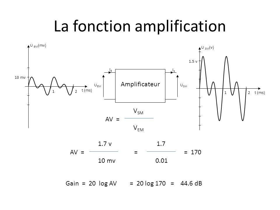 La fonction amplification U SM U EM Amplificateur IEIE ISIS U EM (mv) t (ms) 10 mv 12 U SM (v) t (ms) 1.5 v 12 V SM AV = V EM 1.7 v 1.7 AV = = = 170 1
