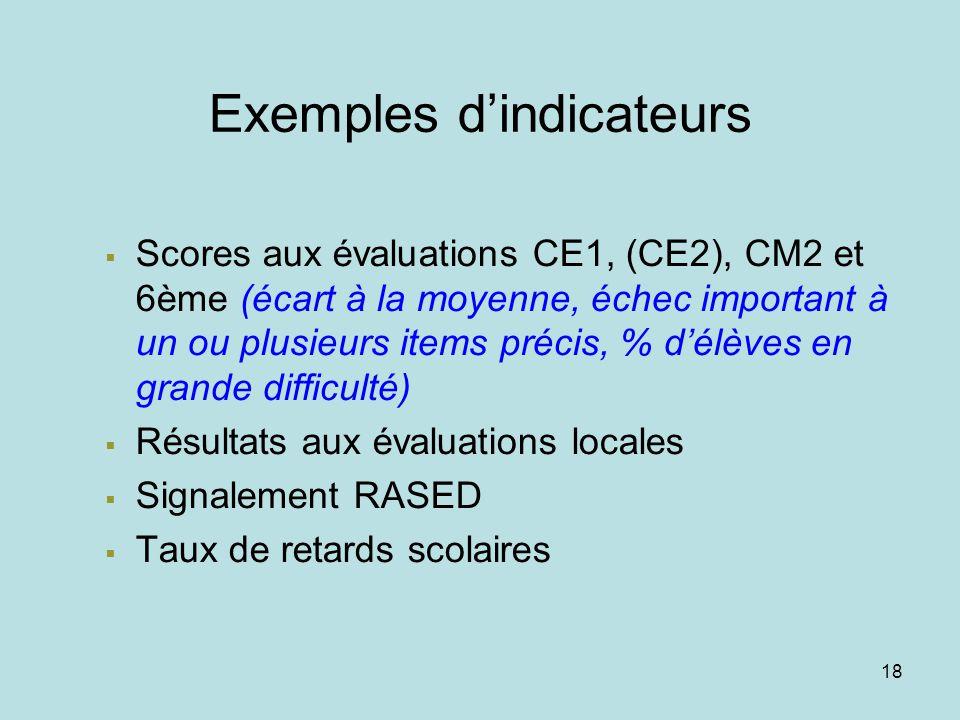 17 Quest-ce quun indicateur ? Un indicateur est défini comme une donnée objective décrivant une situation et permettant de l'apprécier. Il doit permet