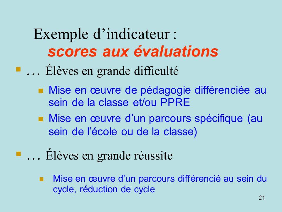 20 …apporter des réponses Mise en place des PPRE Programmation de cycle en amont Organisation de remédiation, de la différenciation pédagogique Voir l