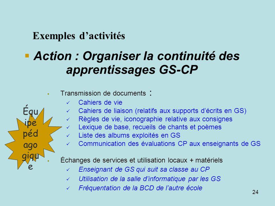 23 Des actions aux activités Une action : Ex : o rganiser la continuité des apprentissages GS-CP Des activités en direction : de léquipe de la communa