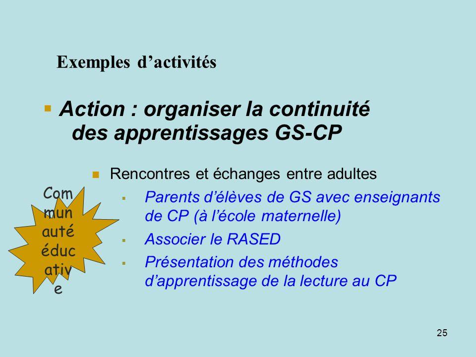 24 Action : Organiser la continuité des apprentissages GS-CP Transmission de documents : Cahiers de vie Cahiers de liaison (relatifs aux supports décr