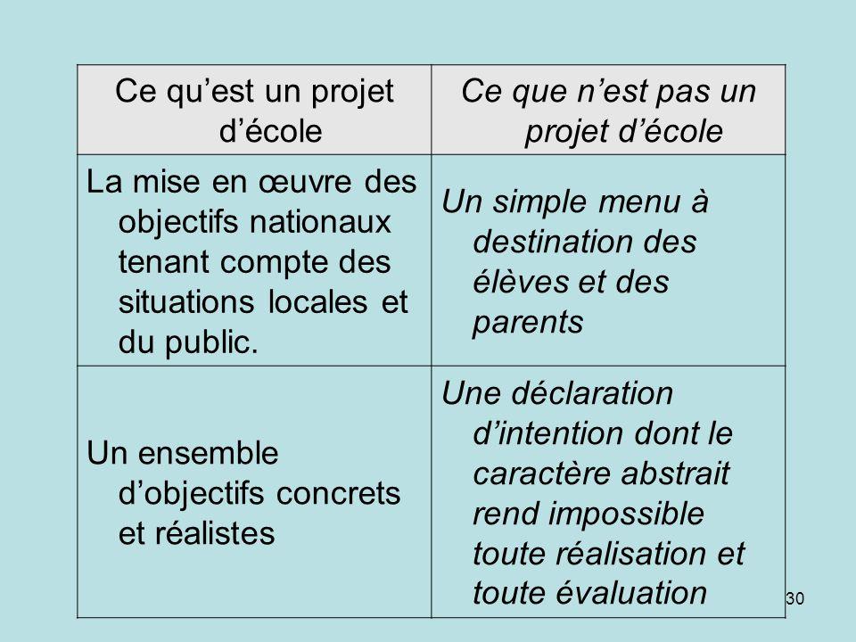 29 En conclusion: Le Projet décole, cest: –Un outil pour rechercher des solutions aux problèmes qui se posent dans lécole –Un contrat qui lie chaque p