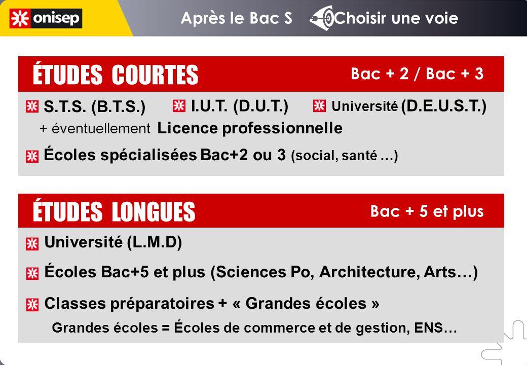Après le Bac S Choisir une voie Bac + 5 et plus ÉTUDES LONGUES ÉTUDES COURTES Bac + 2 / Bac + 3 Université (L.M.D) Écoles Bac+5 et plus (Sciences Po,