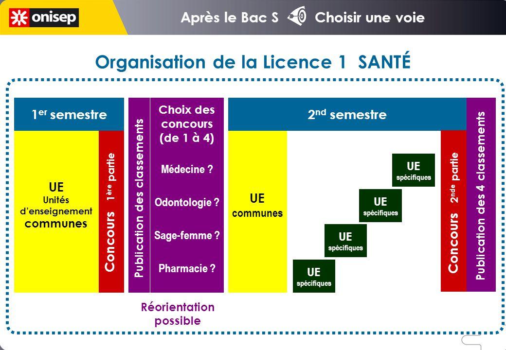 Après le Bac S Choisir une voie Organisation de la Licence 1 SANTÉ 1 er semestre UE Unités denseignement communes Choix des concours (de 1 à 4) Médeci