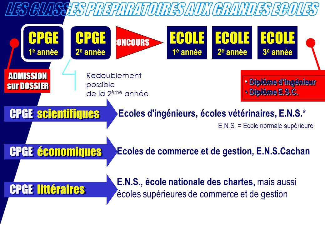 CPGE 1 e année ECOLE 1 e année CONCOURS ECOLE 2 e année ECOLE 3 e année ADMISSION sur DOSSIER ADMISSION sur DOSSIER Diplôme dingénieur Diplôme E.S.C.