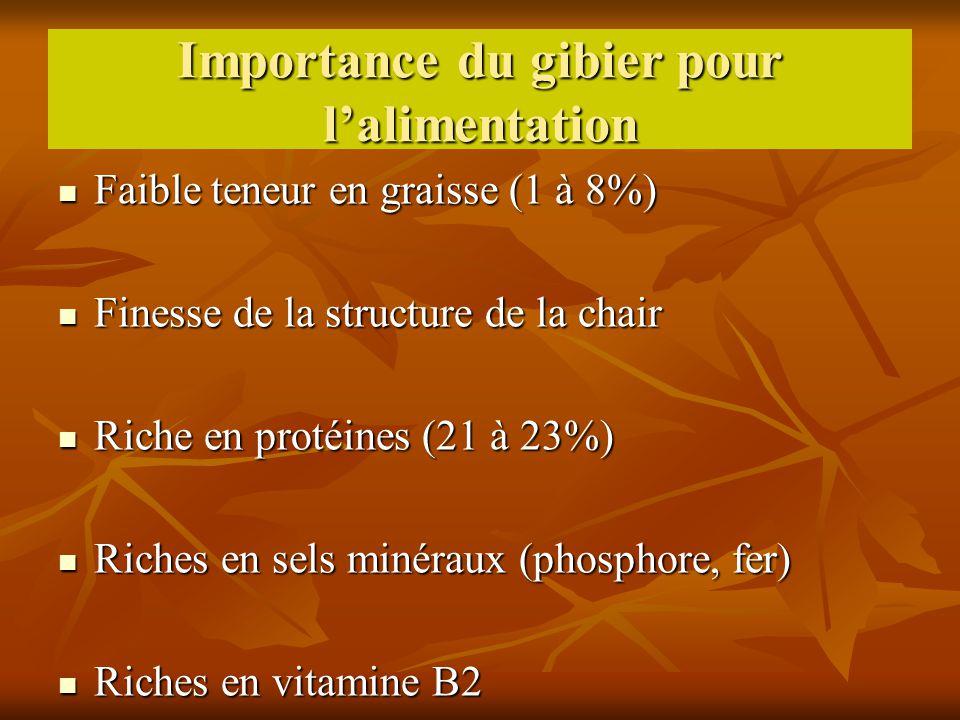 Importance du gibier pour lalimentation Faible teneur en graisse (1 à 8%) Faible teneur en graisse (1 à 8%) Finesse de la structure de la chair Finess
