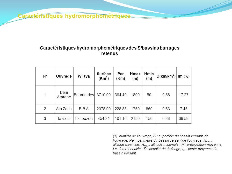 Caractéristiques hydromorphométriques Caractéristiques hydromorphométriques des S/bassins barrages retenus (1) :numéro de louvrage; S : superficie du