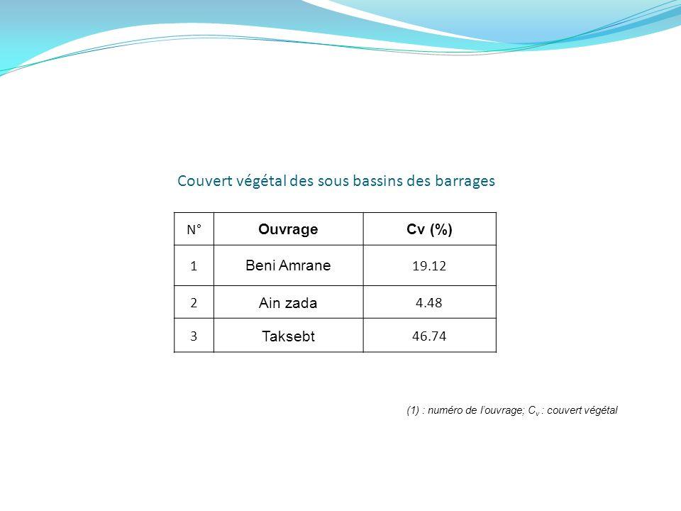 Couvert végétal des sous bassins des barrages N° OuvrageCv (%) 1 Beni Amrane 19.12 2 Ain zada 4.48 3 Taksebt 46.74 (1) : numéro de louvrage; C v : cou