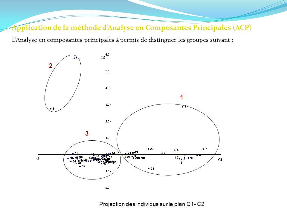 Application de la méthode dAnalyse en Composantes Principales (ACP) LAnalyse en composantes principales à permis de distinguer les groupes suivant : P