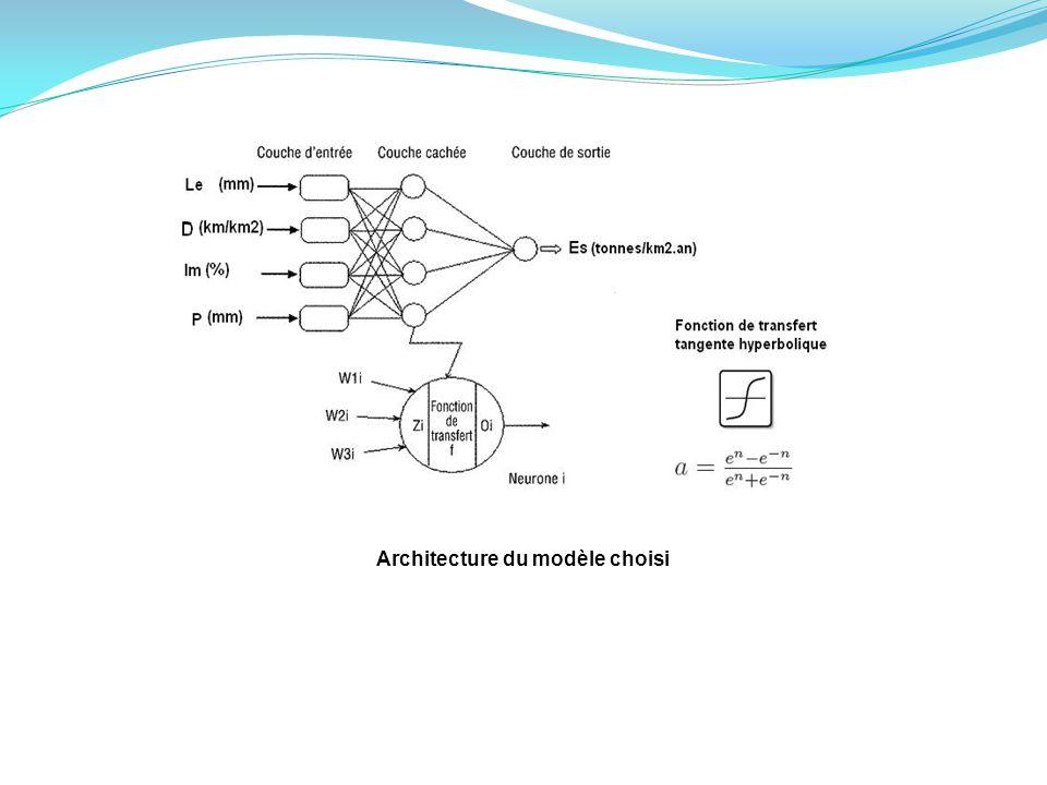 Architecture du modèle choisi