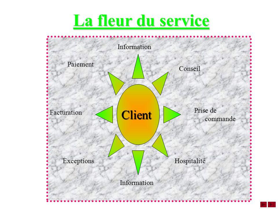 La fleur du service La fleur du service Prise de commande Client Information Conseil Hospitalité Facturation PaiementInformationExceptions
