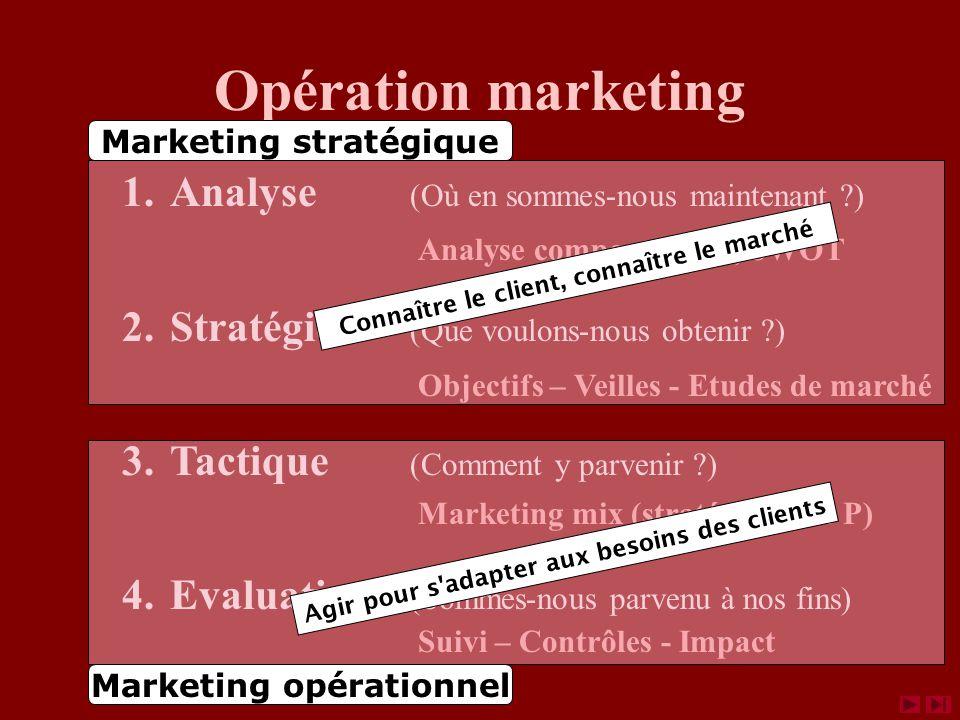 Opération marketing 1.Analyse (Où en sommes-nous maintenant ?) 2.Stratégie (Que voulons-nous obtenir ?) 3.Tactique (Comment y parvenir ?) 4.Evaluation (Sommes-nous parvenu à nos fins) Analyse comportement, SWOT Objectifs – Veilles - Etudes de marché Marketing mix (stratégie des 4 P) Suivi – Contrôles - Impact Marketing stratégique Connaître le client, connaître le marché Marketing opérationnel Agir pour s adapter aux besoins des clients