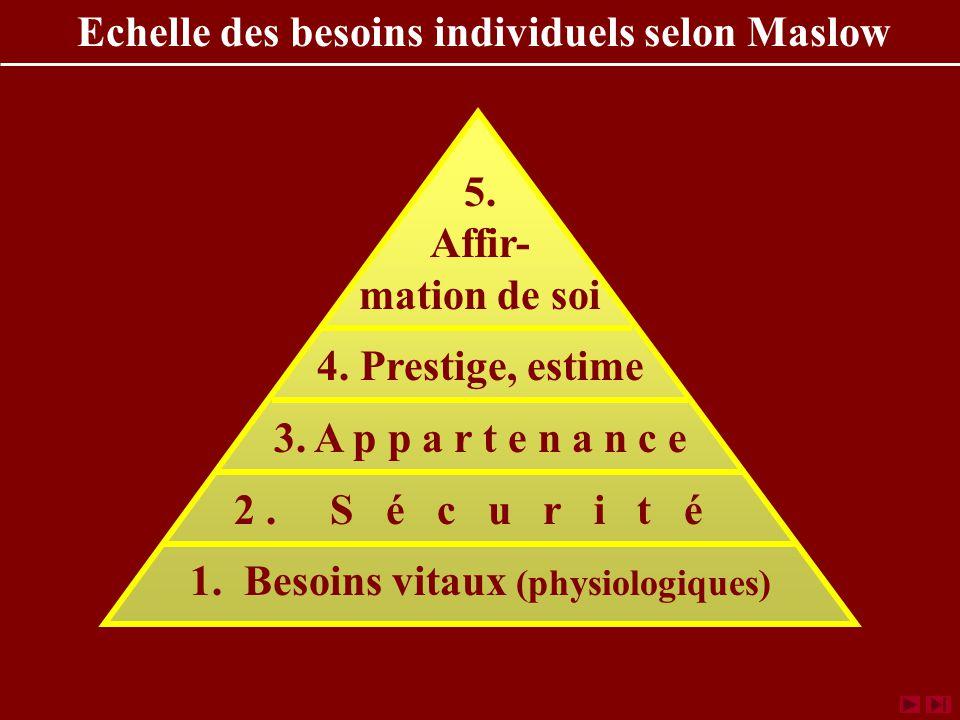 Echelle des besoins individuels selon Maslow 5.Affir- mation de soi 4.