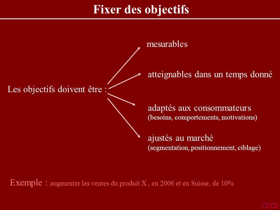 mesurables atteignables dans un temps donné adaptés aux consommateurs (besoins, comportements, motivations) ajustés au marché (segmentation, positionnement, ciblage) Fixer des objectifs Exemple : augmenter les ventes du produit X, en 2006 et en Suisse, de 10% Les objectifs doivent être :
