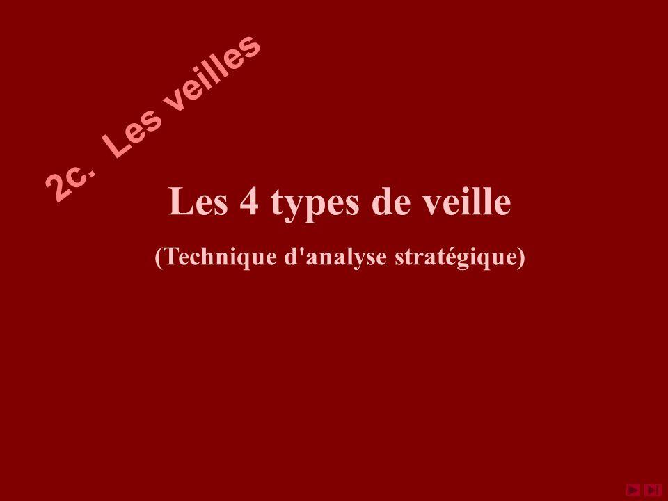 Les 4 types de veille (Technique d analyse stratégique) 2c. Les veilles