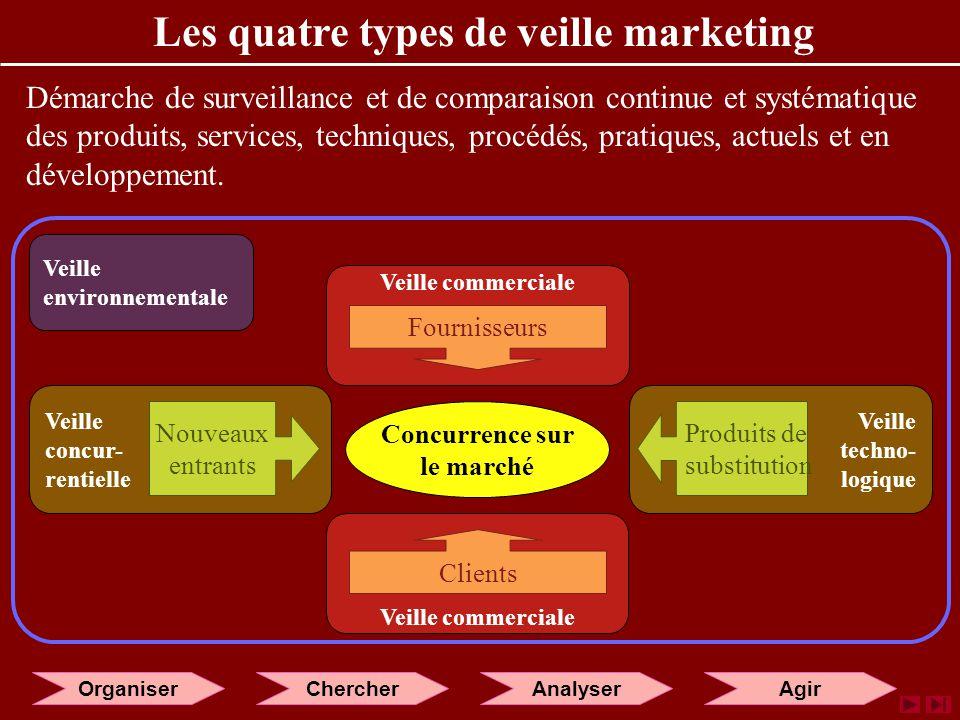 Les quatre types de veille marketing Démarche de surveillance et de comparaison continue et systématique des produits, services, techniques, procédés, pratiques, actuels et en développement.