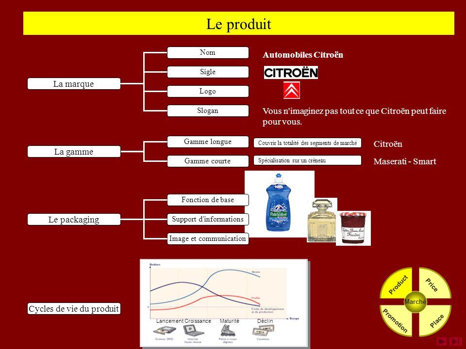 Le produit Le packaging Fonction de base Support d informations Image et communication La marque Logo Slogan Sigle Nom Vous n imaginez pas tout ce que Citroën peut faire pour vous.