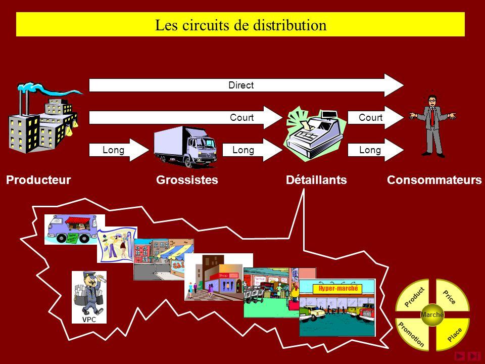 Les circuits de distribution Direct Long ProducteurGrossistesDétaillantsConsommateurs Court Marché Place Price Product Promotion Hyper-marché VPC