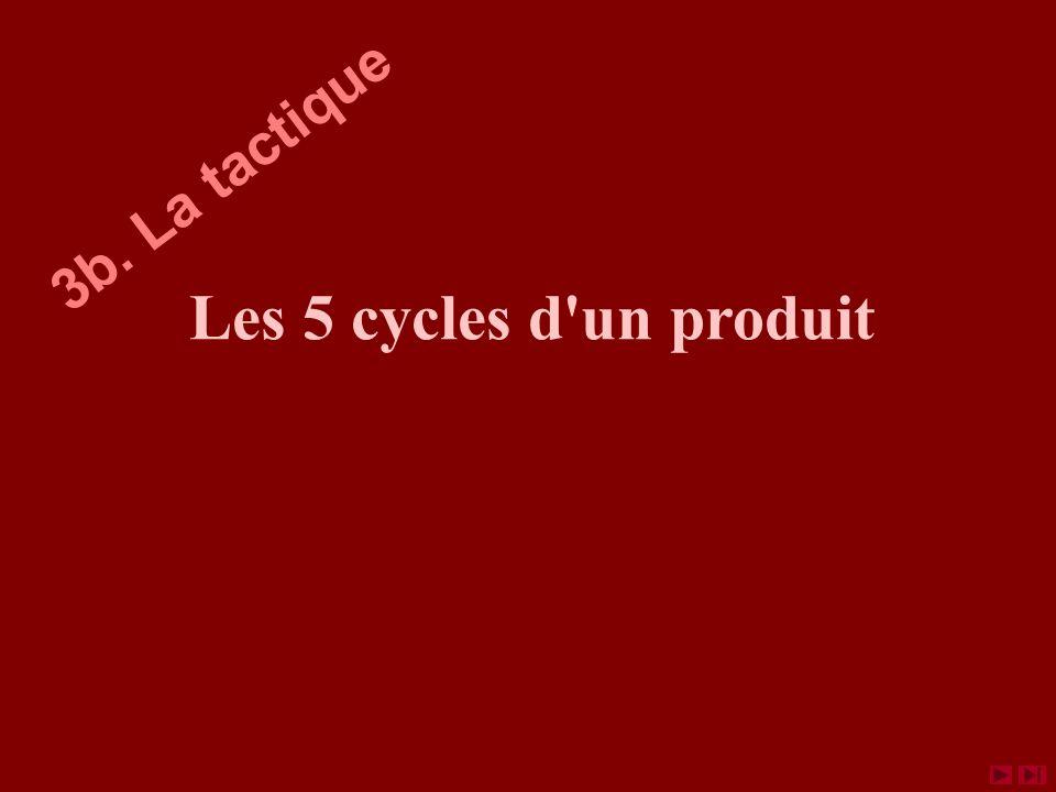 Les 5 cycles d un produit 3b. La tactique