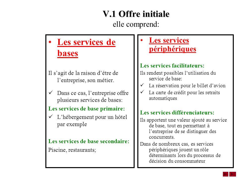 V.1 Offre initiale V.1 Offre initiale elle comprend: Les services de bases Il sagit de la raison dêtre de lentreprise, son métier.