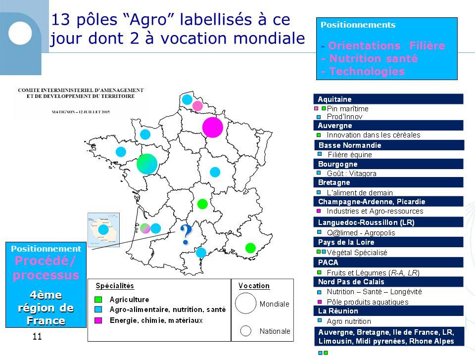 13 pôles Agro labellisés à ce jour dont 2 à vocation mondiale .