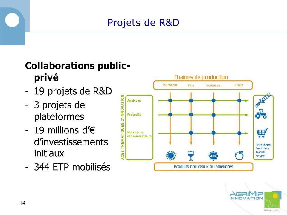 Projets de R&D Collaborations public- privé -19 projets de R&D -3 projets de plateformes -19 millions d dinvestissements initiaux -344 ETP mobilisés 14