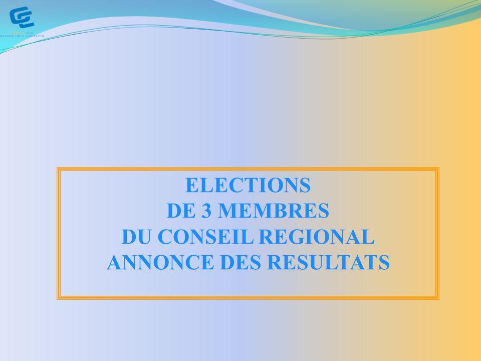 ELECTIONS DE 3 MEMBRES DU CONSEIL REGIONAL ANNONCE DES RESULTATS