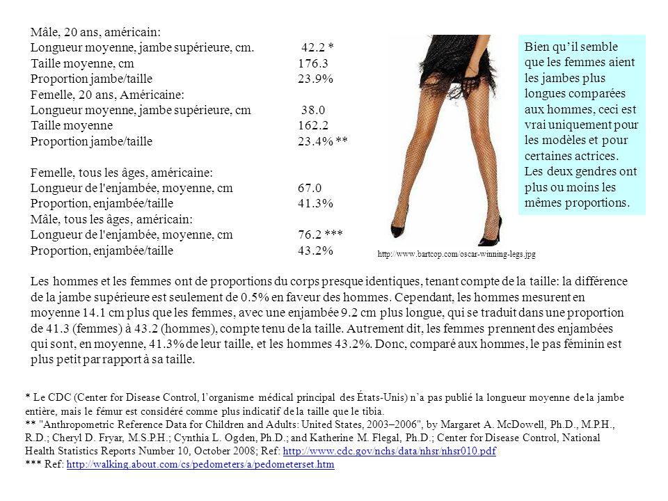 Mâle, 20 ans, américain: Longueur moyenne, jambe supérieure, cm. 42.2 * Taille moyenne, cm 176.3 Proportion jambe/taille23.9% Femelle, 20 ans, América
