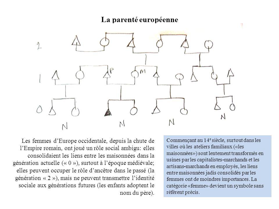 La parenté européenne Les femmes dEurope occidentale, depuis la chute de lEmpire romain, ont joué un rôle social ambigu: elles consolidaient les liens