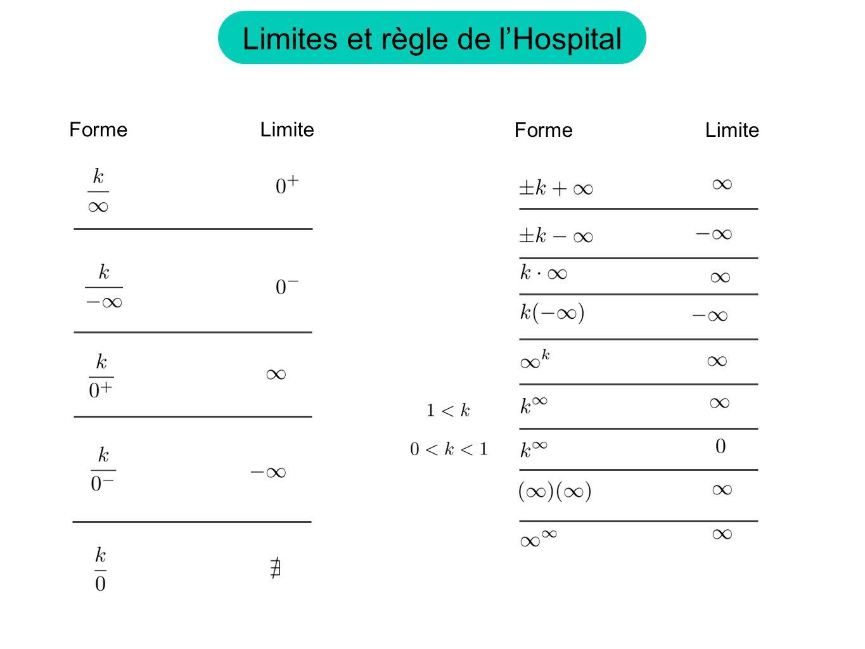 Limites et règle de lHospital FormeLimite FormeLimite