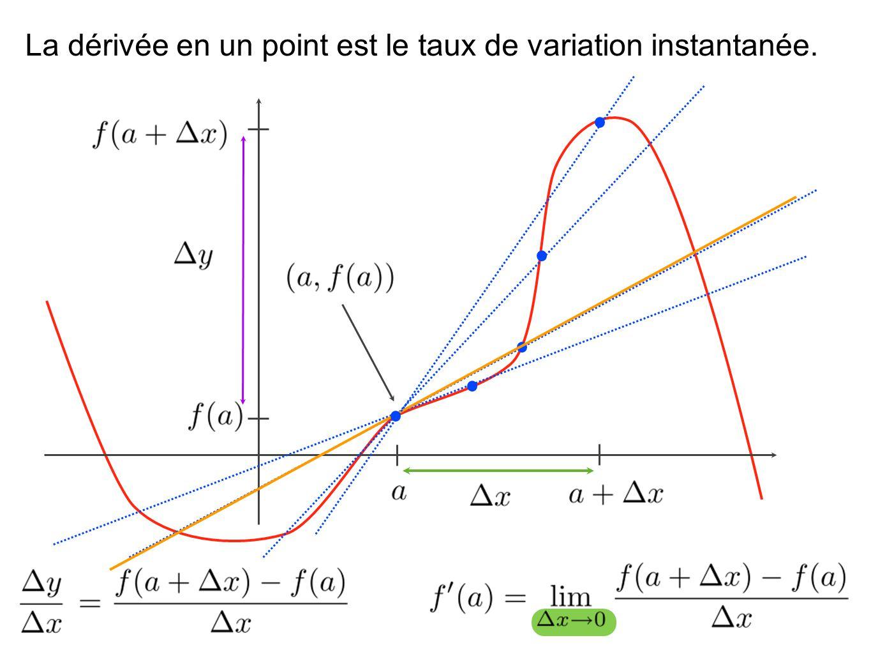 Les formes indéterminées Dune certaine façon, lever une indétermination revient à déterminer laquelle des deux expression va le plus vite vers sa limite On peut donc sattendre, dans une indétermination, à ce quil y ait un lien entre la limite dun rapport de fonction et la limite du rapport de leurs dérivée.