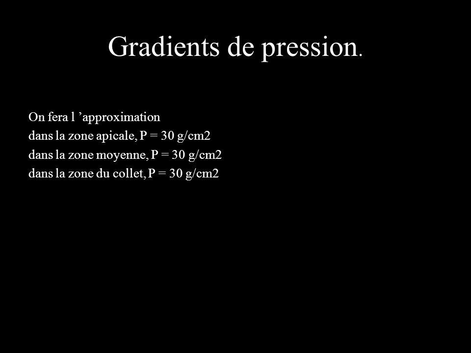 Le gradient des forces Pour chaque élément de surface connaissant la pression grâce au gradient de P déjà calculé, connaissant la surface déjà calculée, on en déduit la force exercée sur chaque élément de surface.