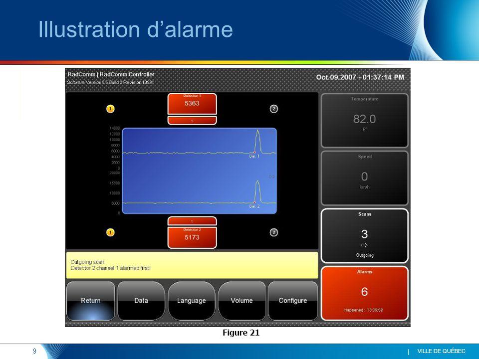 10 VILLE DE QUÉBEC Identification des isotopes/origine Appareil portatif : détection de lisotope et identification de la source potentielle