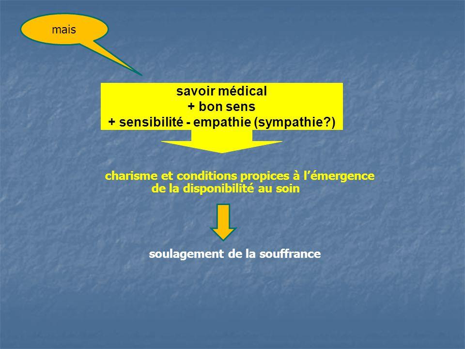 savoir médical + bon sens + sensibilité - empathie (sympathie?) charisme et conditions propices à lémergence de la disponibilité au soin soulagement d