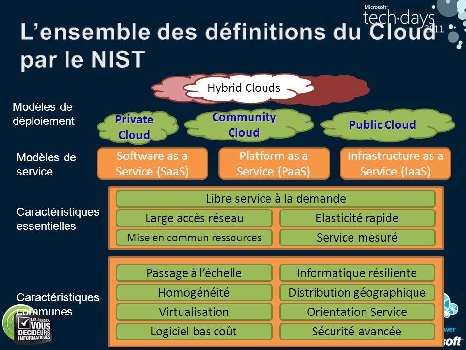 10 CommunityCloud Private Cloud Public Cloud Hybrid Clouds Modèles de déploiement Modèles de service Caractéristiques essentielles Caractéristiques co