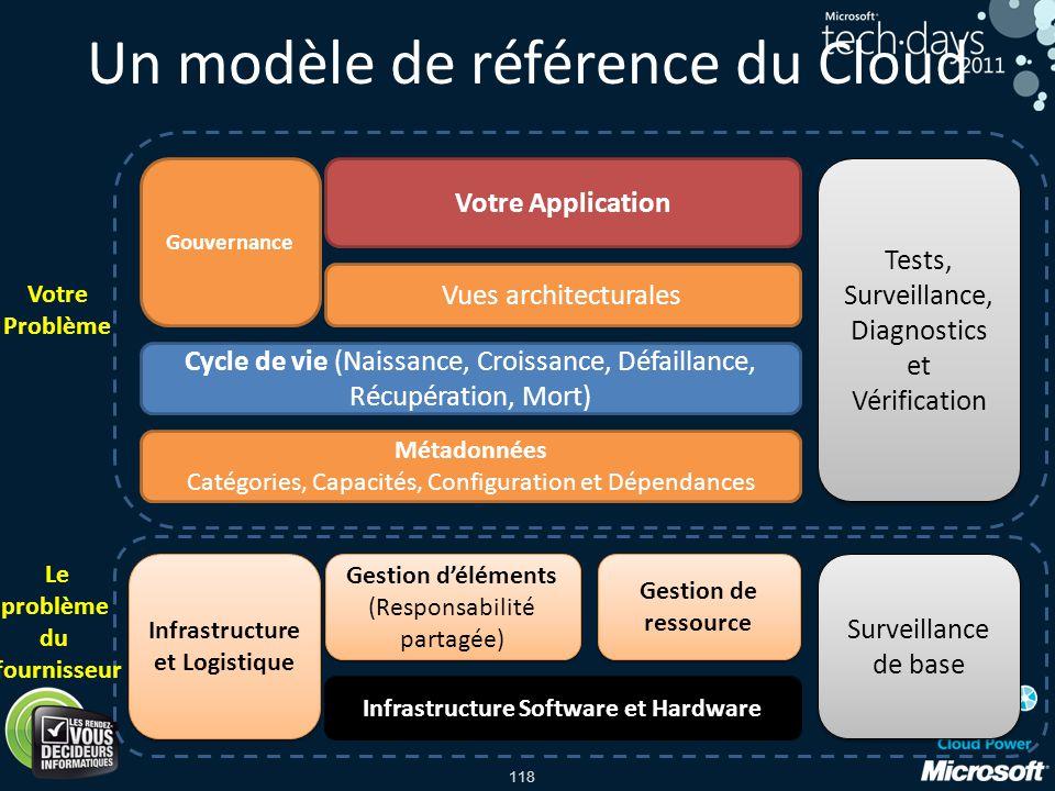 118 Votre Application Tests, Surveillance, Diagnostics et Vérification Vues architecturales Gouvernance Cycle de vie (Naissance, Croissance, Défaillan