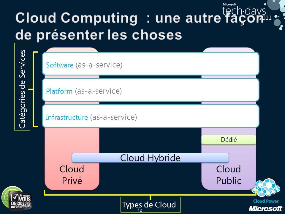 12 Cloud Privé Cloud Public Infrastructure (as-a-service) Software (as-a-service) Platform (as-a-service) Dédié Cloud Hybride Catégories de Services T
