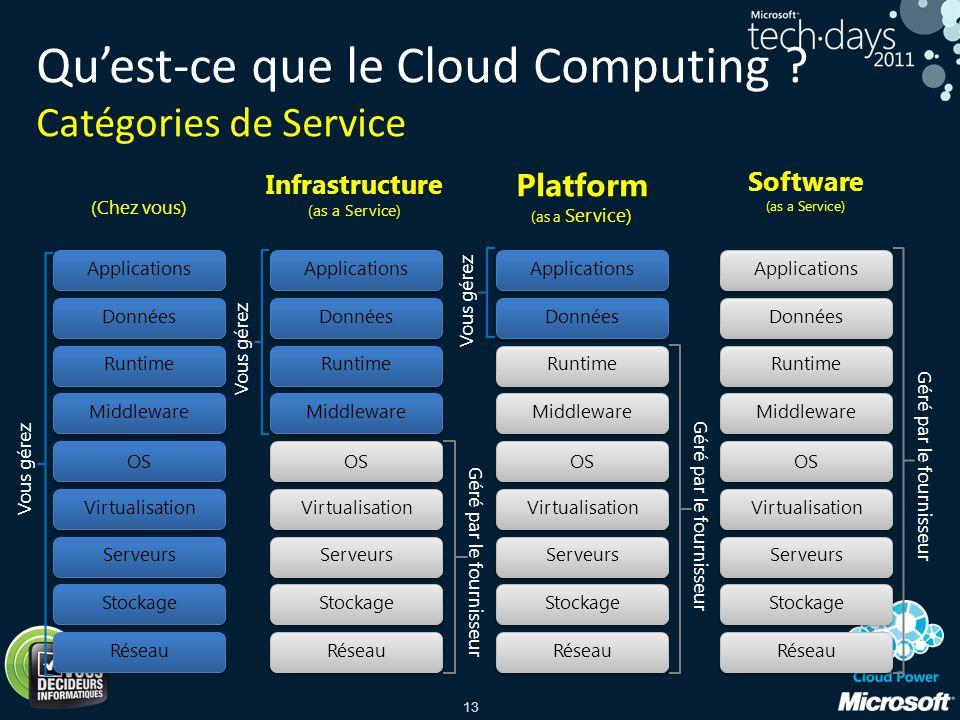 13 (Chez vous) Infrastructure (as a Service) Platform (as a Service) Quest-ce que le Cloud Computing ? Catégories de Service Stockage Serveurs Réseau