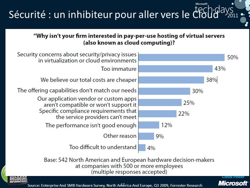 17 Sécurité : un inhibiteur pour aller vers le Cloud Source: Enterprise And SMB Hardware Survey, North America And Europe, Q3 2009, Forrester Research
