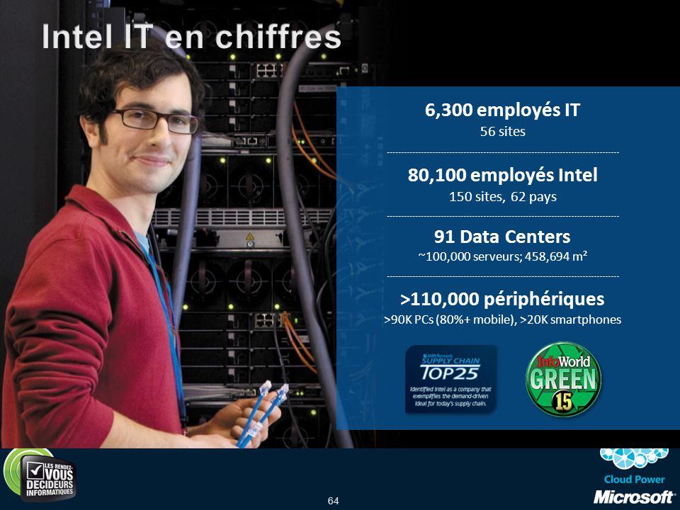 64 6,300 employés IT 56 sites 80,100 employés Intel 150 sites, 62 pays 91 Data Centers ~100,000 serveurs; 458,694 m² >110,000 périphériques >90K PCs (