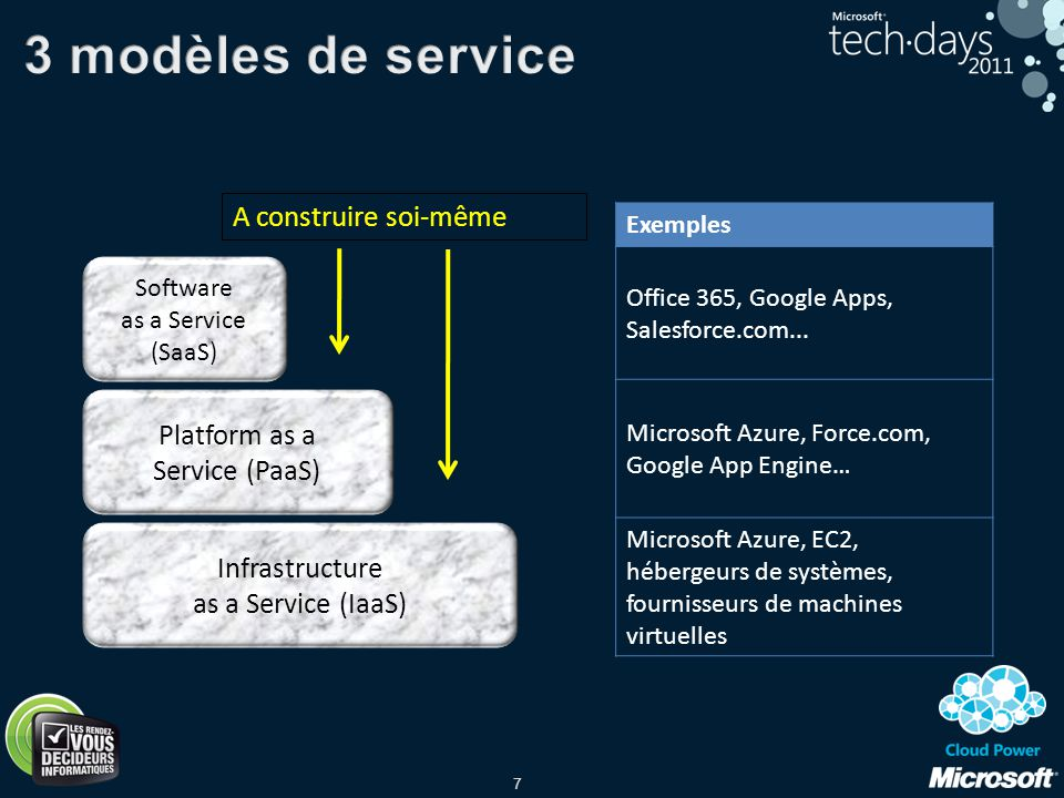 7 Infrastructure as a Service (IaaS) Platform as a Service (PaaS) Software as a Service (SaaS) Exemples Office 365, Google Apps, Salesforce.com... Mic