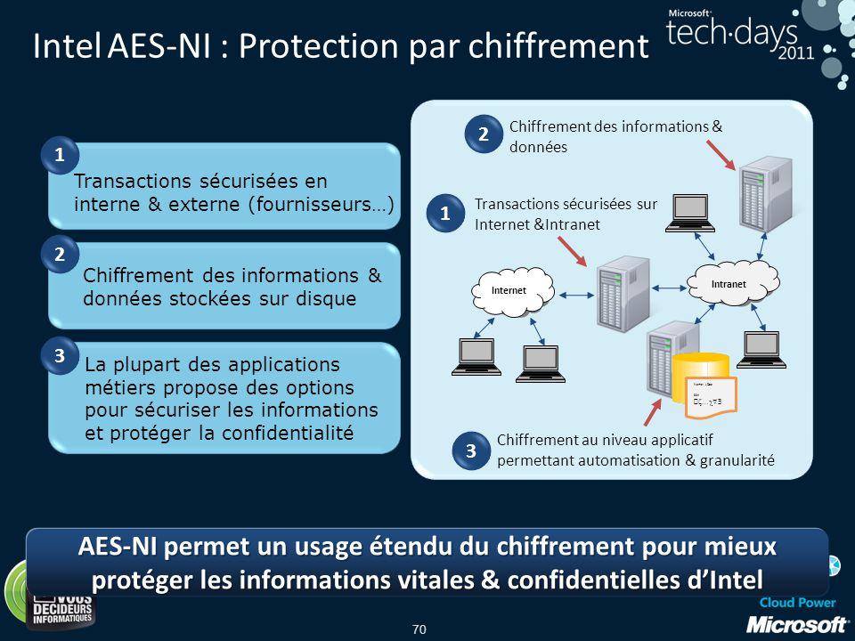 70 Intel AES-NI : Protection par chiffrement Internet Intranet Transactions sécurisées sur Internet &Intranet Chiffrement des informations & données C