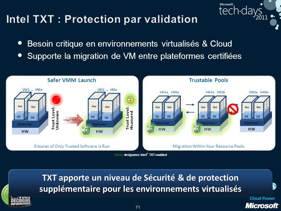 71 Besoin critique en environnements virtualisés & Cloud Supporte la migration de VM entre plateformes certifiées TXT apporte un niveau de Sécurité &