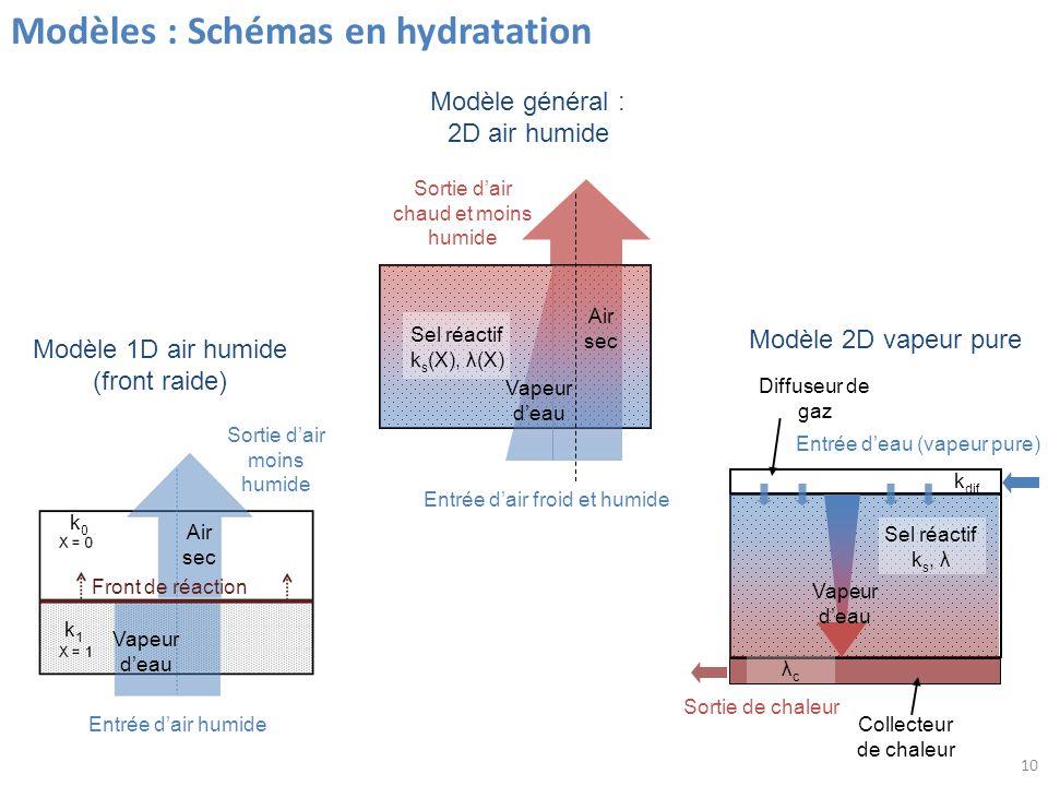 10 Modèles : Schémas en hydratation Entrée dair froid et humide Sortie dair chaud et moins humide Vapeur deau Air sec Modèle général : 2D air humide Sel réactif k s (X), λ(X) Entrée dair humide Sortie dair moins humide Modèle 1D air humide (front raide) Front de réaction Air sec Vapeur deau k0k0 k1k1 Entrée deau (vapeur pure) Collecteur de chaleur Diffuseur de gaz Vapeur deau Modèle 2D vapeur pure λcλc k dif Sel réactif k s, λ Sortie de chaleur