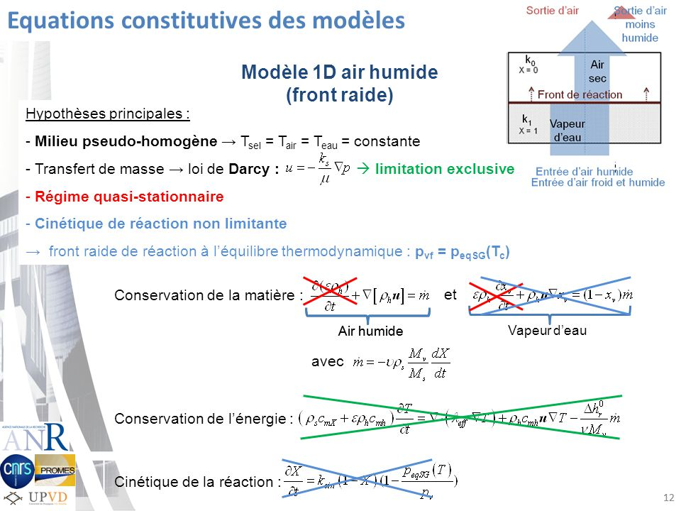 Equations constitutives des modèles Hypothèses principales : - Milieu pseudo-homogène T sel = T air = T eau = constante - Transfert de masse loi de Darcy : limitation exclusive - Régime quasi-stationnaire - Cinétique de réaction non limitante front raide de réaction à léquilibre thermodynamique : p vf = p eqSG (T c ) Conservation de la matière : Air humide 12 Modèle 1D air humide (front raide) Air humide Vapeur deau avec et Conservation de lénergie : Cinétique de la réaction :