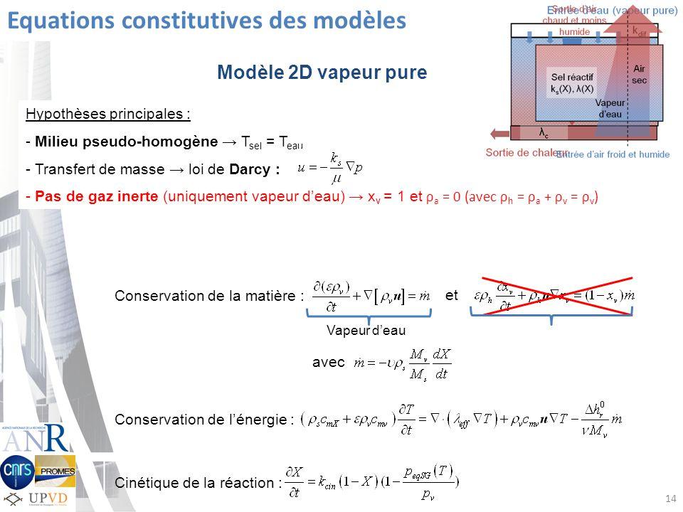 Hypothèses principales : - Milieu pseudo-homogène T sel = T eau - Transfert de masse loi de Darcy : - Pas de gaz inerte (uniquement vapeur deau) x v = 1 et ρ a = 0 (avec ρ h = ρ a + ρ v = ρ v ) Equations constitutives des modèles Modèle 2D vapeur pure Conservation de la matière : et Conservation de lénergie : Cinétique de la réaction : 14 avec Vapeur deau